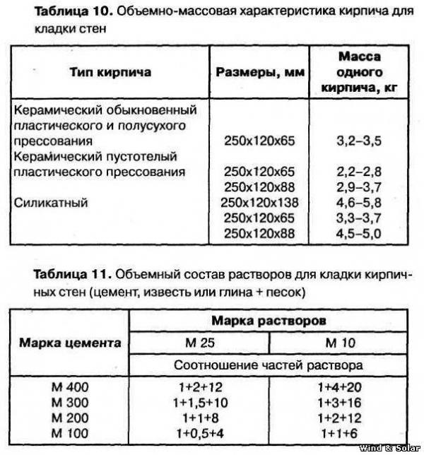 пропорция кладочной смеси