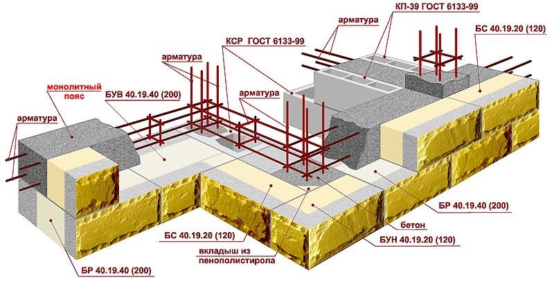 Кср бетон гугл бетон